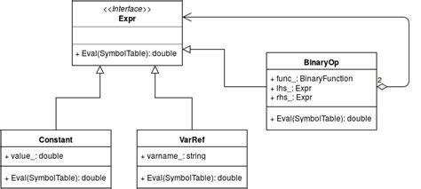 design pattern definition in uml on the composite and interpreter design patterns dzone