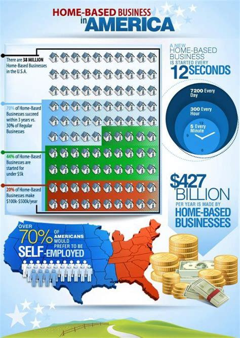 home based business statistics in america
