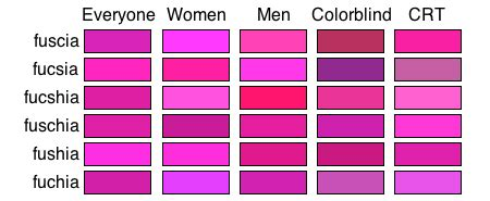 xkcd color survey color survey results xkcd