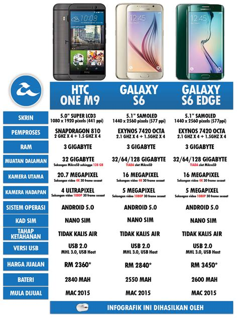 Harga Samsung S6 November perbandingan htc one m9 samsung galaxy s6 s6 edge amanz