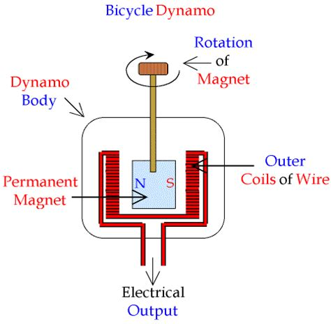 can we save energy by using dynamos in vehicles so that