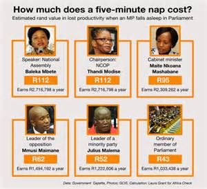 How Many Secretaries Are There Read How Much Do Sa Members Of Parliament Earn And What