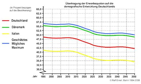 wandle länglich demografische entwicklung deutschlands