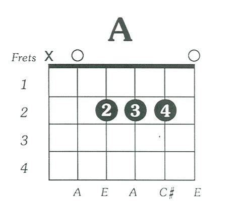 A Place Guitar Chords Ericdelucamusiclessons 171 Guitar Lessons