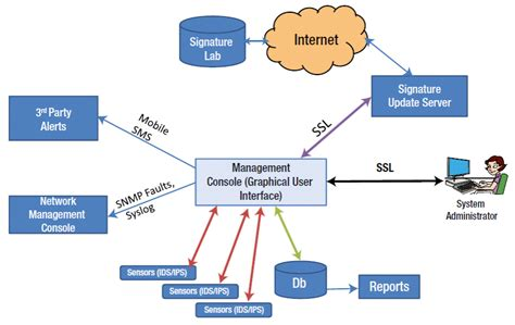 system architecture ids ips system architecture and framework appliance