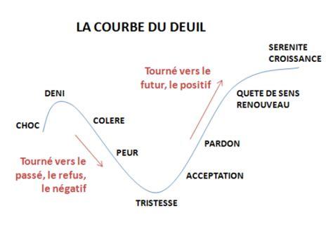 pert diagramme explication manager c est gerer le changement la courbe de deuil