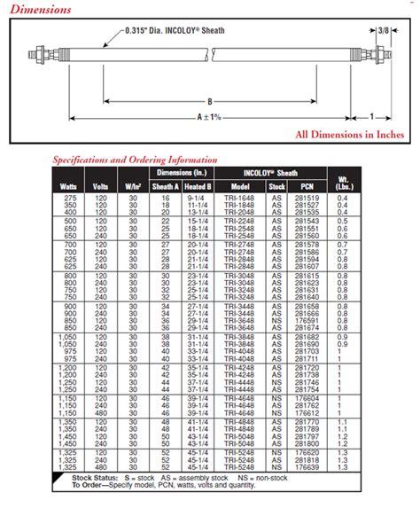 tubular section 281607 tri 315 quot dia round tubular heater chromalox