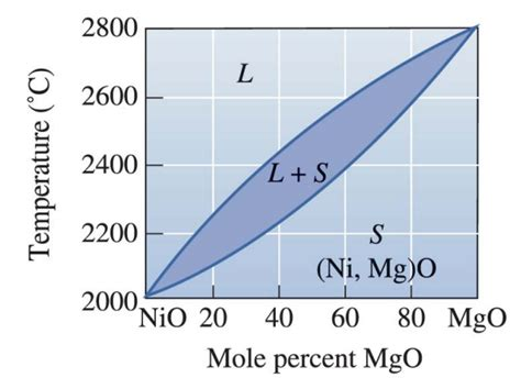 nio mgo phase diagram a binary nio mgo mixture contain 60 mol mgo is he