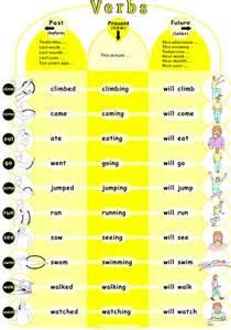 verb chart junior version cat 195
