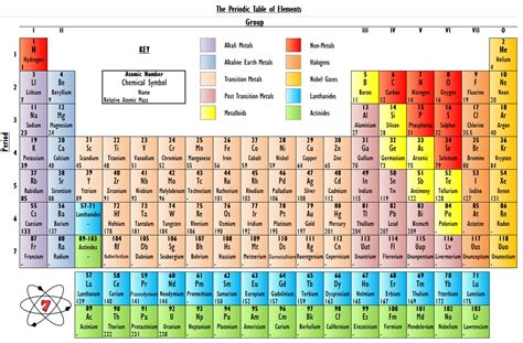 W On The Periodic Table by The Periodic Table Of Elements Make Science Easy