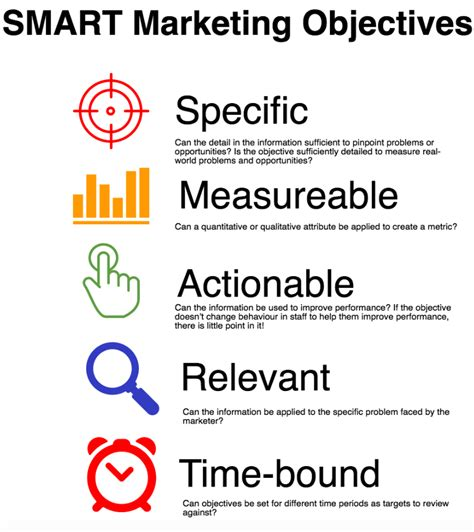 objective statement meaning how to define smart marketing objectives