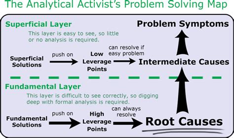 Superficial Solution Tool Concept Definition