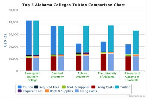 Mba Tuition Cost Uab by Top 5 Alabama Colleges Tuition Comparison College