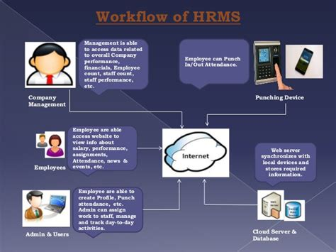 hrms workflow hrms software presentation