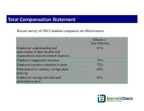 5 Ways To Motivate Employees To Wellness And Total Compensation State Compensation Statement Template