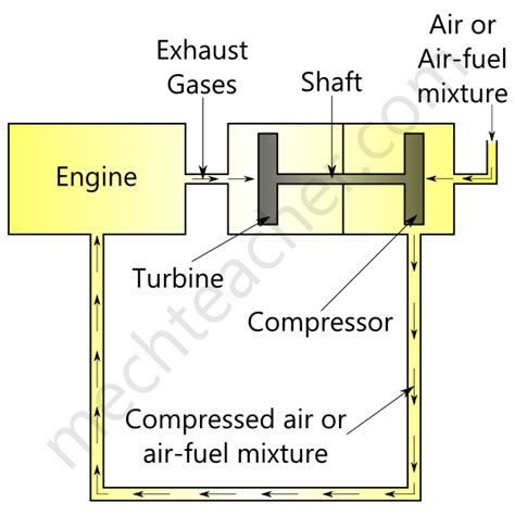 turbocharger introduction diagram and working
