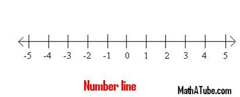 printable number line positive and negative integers number line negative numbers new calendar template site
