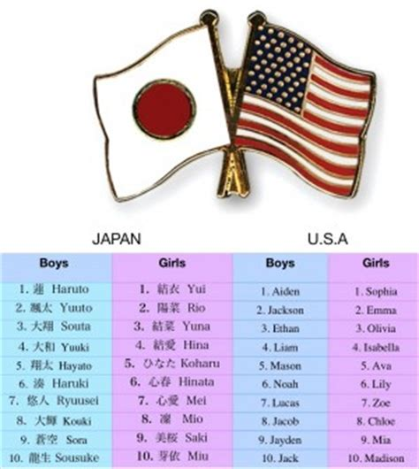 what is the most popular in japan top 10 baby names in japan and the usa tokyo families