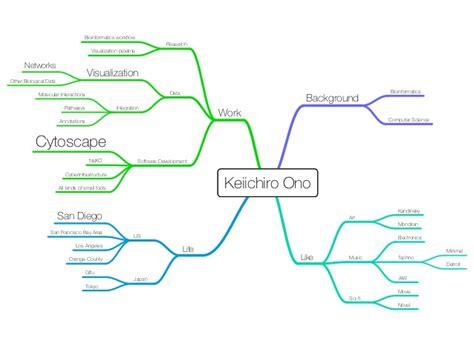 docker workflow tutorial vizbi 2015 tutorial cytoscape ipython docker and
