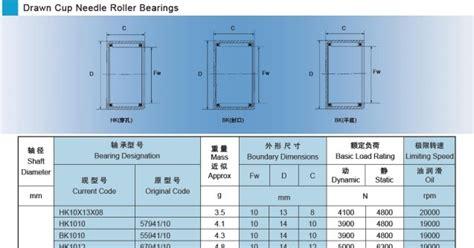Daftar Ukuran Berat Roller ukuran bearing bambu roller bearing untuk subtitusi part bacabisa