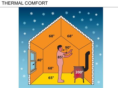 temperature comfort thermal comfort ppt video online download