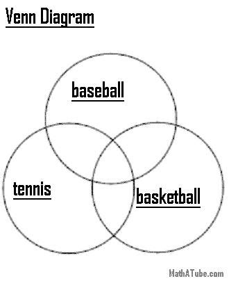 what is the definition of venn diagram definition of venn diagram