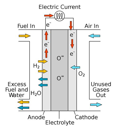 cellular manufacturing wikis the full wiki solid oxide fuel cell wikipedia