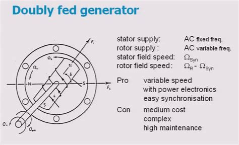 induction generator doubly fed frame