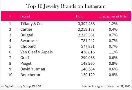 top 10 ram brands the top 10 luxury jewelry brands on and instagram