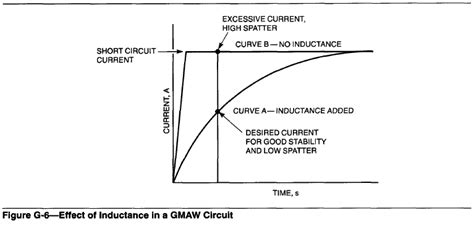 what is inductance in gmaw what is inductance in gmaw 28 images waveform analysis for mig gmaw transfer modes on steel