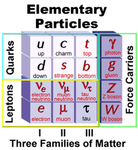 the origin of mass elementary particles and fundamental symmetries books standard model
