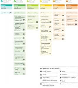 home buying checklist reno homebuyer checklist live reno sparks