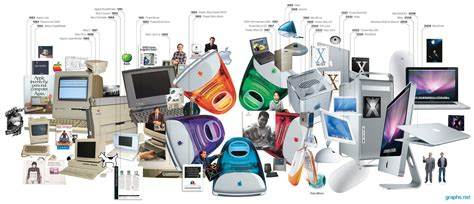 apple history timeline of apple product releases infographics graphs net