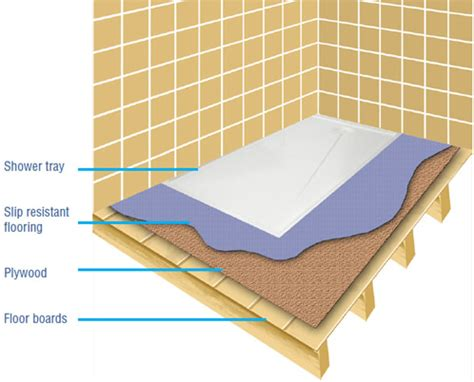 Rough Plumbing universal shower tray can be recessed for level access