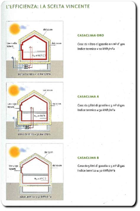 agenzia casa clima casaclima