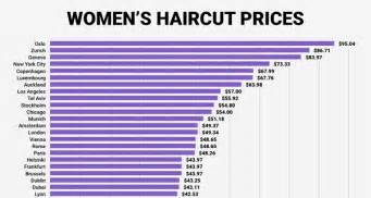 infographic the cost of a haircut in major cities around