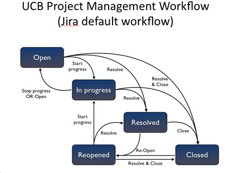 project management workflow software jira project set up workflow scheme options ucb