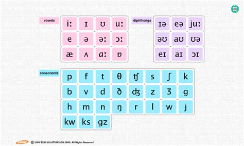 aptoide ipa phonemic chart android apps on google play