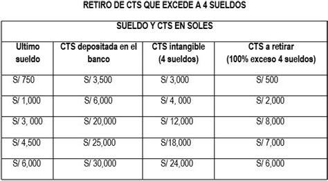 banco bcp formato para deposito de cts noviembre 2016 formato excel deposito cts banco credito noviembre 2017