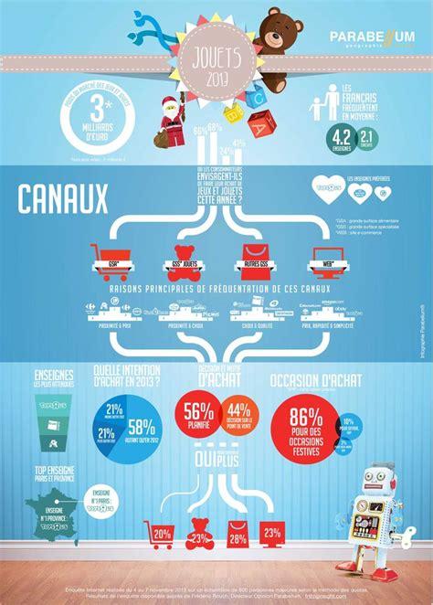 pin multicanale infographie top 5 multicanal march 233 des jouets multi