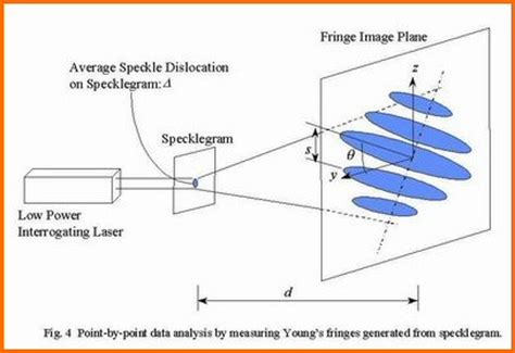 from speckle pattern photography to digital holographic interferometry optical diagnostic development