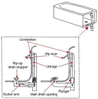 tub drain diagram how a bathtub works
