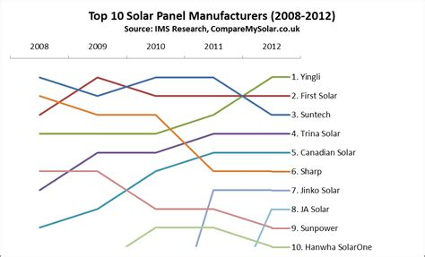 Solar Panels Manufacturers Ranking 2015 - solar energy installation panel top solar panels