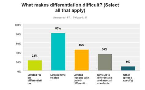 Survey Amazon Gift Card Participants - flash survey results differentiation blog