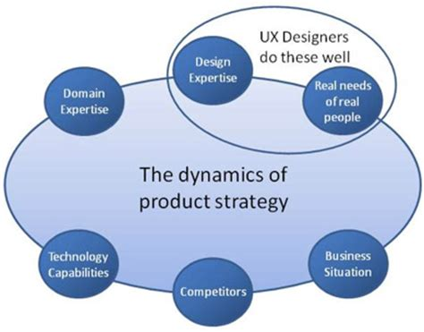 design strategy meaning digital product strategy gamification and the evolution