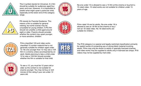 bbfc age rating research as media coursework