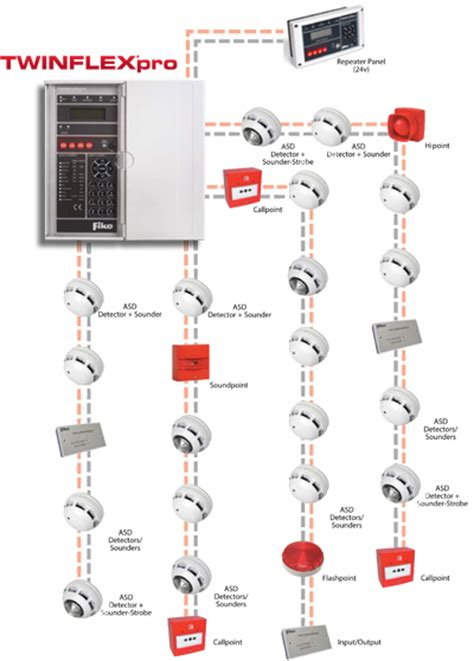 twinflexpro two wire alarm system fike uk