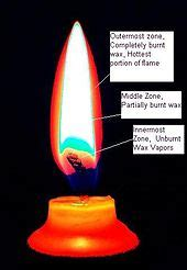 hottest color of fire candle wikipedia