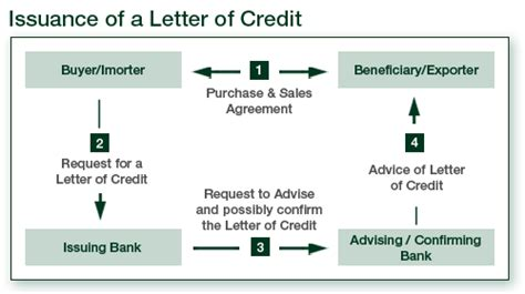 Letter Of Credit From Td Bank Letter Of Credit Confirming Bank Docoments Ojazlink