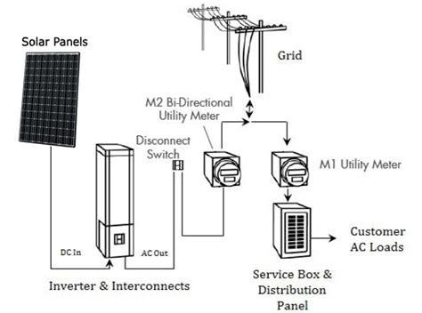 net metering wiring diagram solar meter wiring